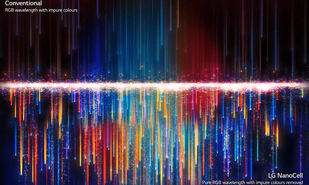 Czyste kolory dzięki technologii NanoCell w LG 65NANO803PA