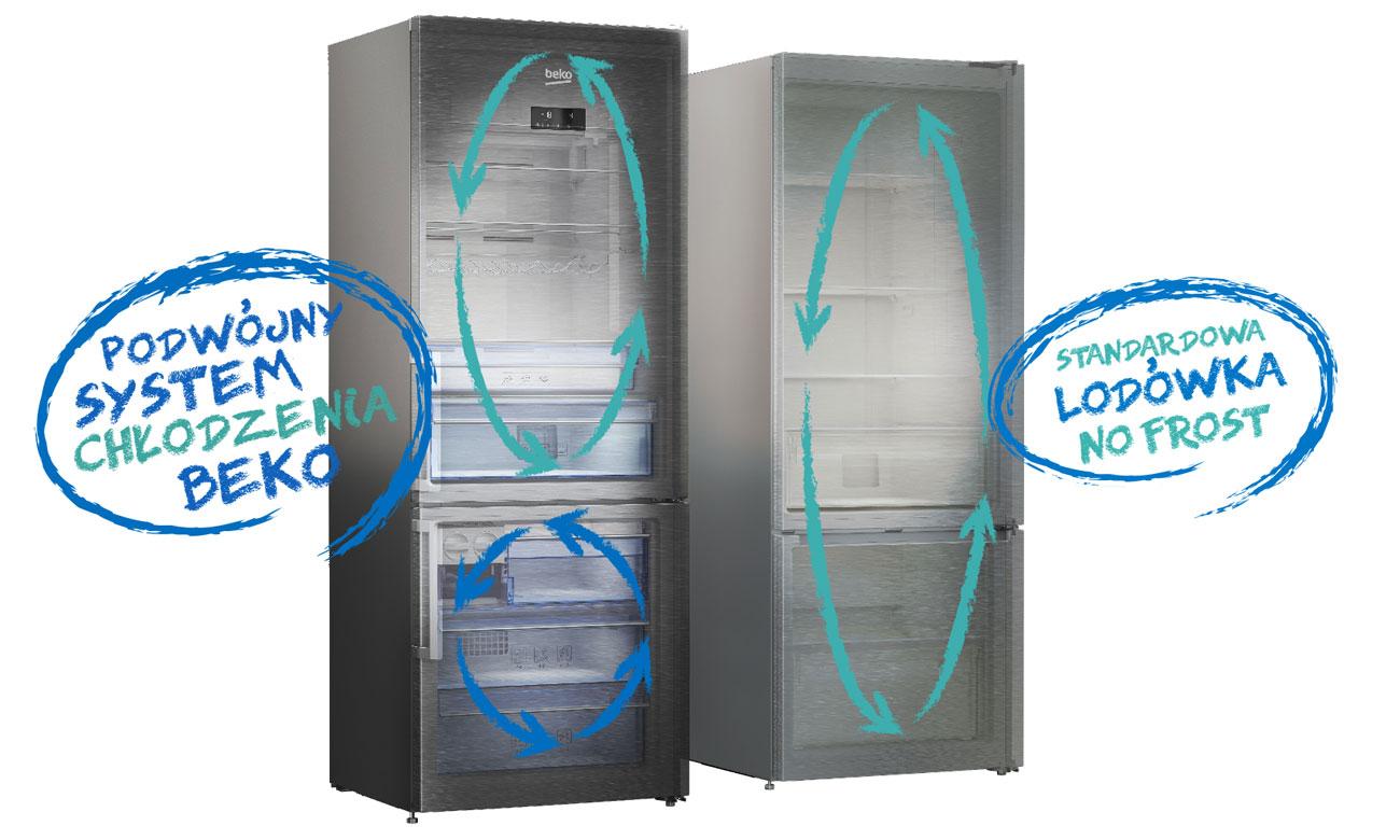 Technologia No Frost w lodówce Beko GN1416231JX