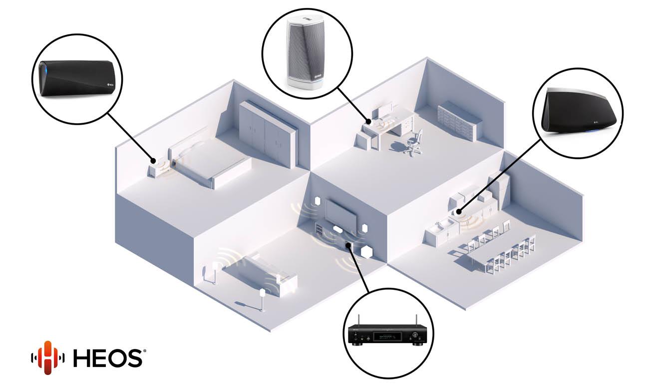 Bezprzewodowa technologia HEOS multi room