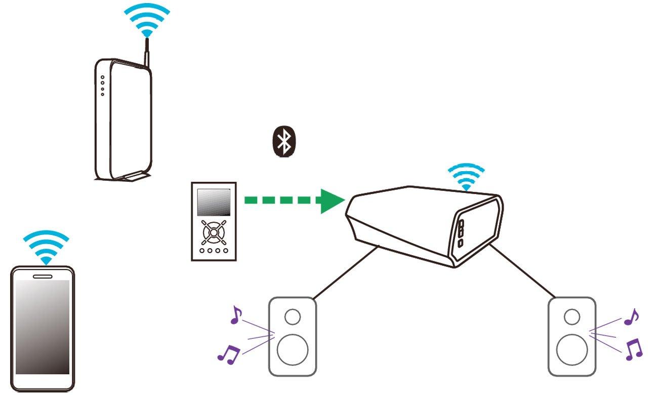 Aplikacja do wzmacniacza Denon HEOS AMP HS2